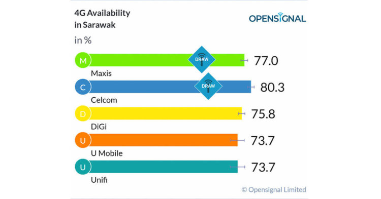 3 Pilihan Telco Mantap Jika Anda Berada di Sabah dan Sarawak