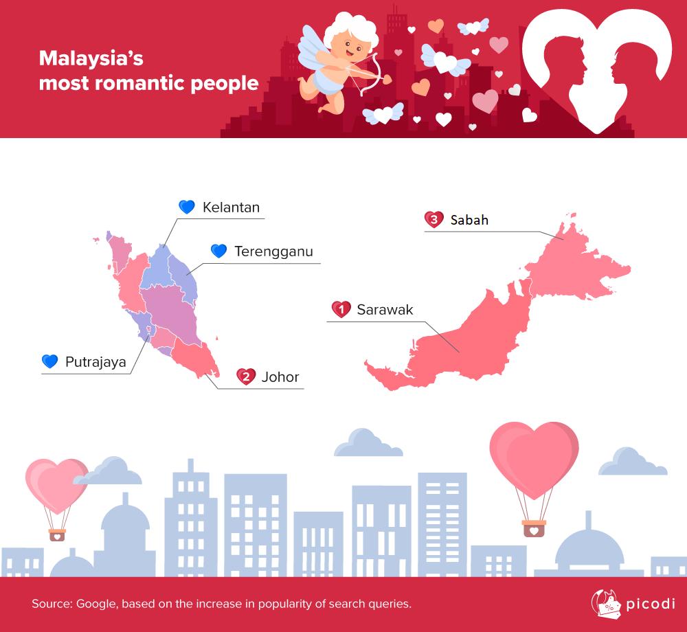 Sarawak Paling Romantik Di Malaysia Menurut Kajian Ini