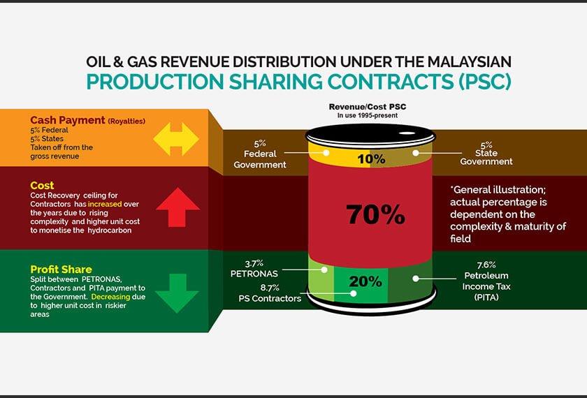 Petronas Kongsi Mengapa 20 Peratus Royalti Minyak Tidak Dapat Dilaksanakan