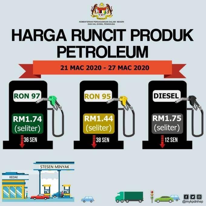 RON95 Turun Ke Paras Terendah, RM1.44 Seliter Ekoran Penurunan Pemintaan Minyak Dunia