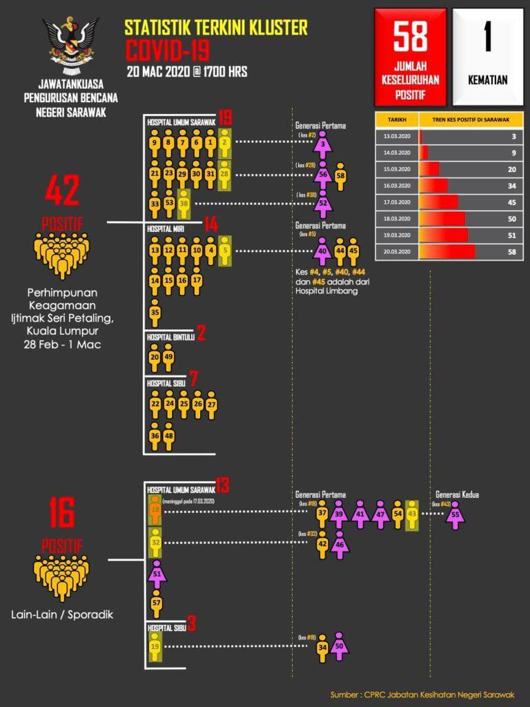 7 Kes Terbaru COVID-19 Di Sarawak Hari Ini, 58 Kes Keseluruhan Setakat Ini