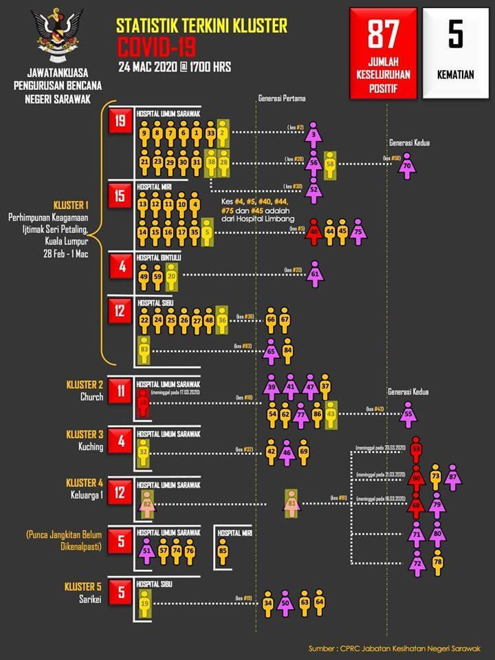 TERKINI : 5 Kes Positif COVID19 Di Sarawak Hari Ini, 87 Kes Keseluruhan