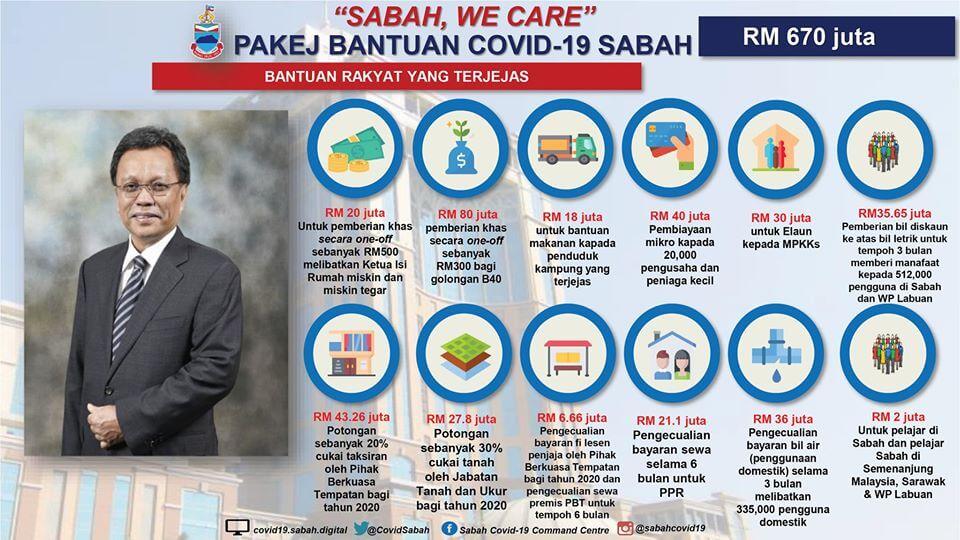Sabah Umum Pakej Ransangan Ekonomi Bernilai RM670 Juta