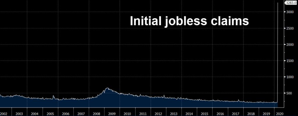 Lebih 3 juta Orang Kehilangan Pekerjaan Di Amerika Syarikat Selepas COVID19 Melanda