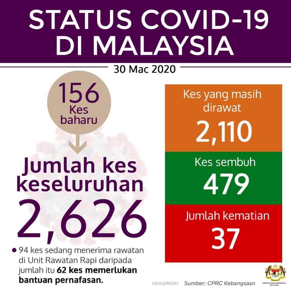TERKINI : Malaysia Catat 156 Kes Positif COVID-19 Hari Ini, Keseluruhan 2,626 Kes