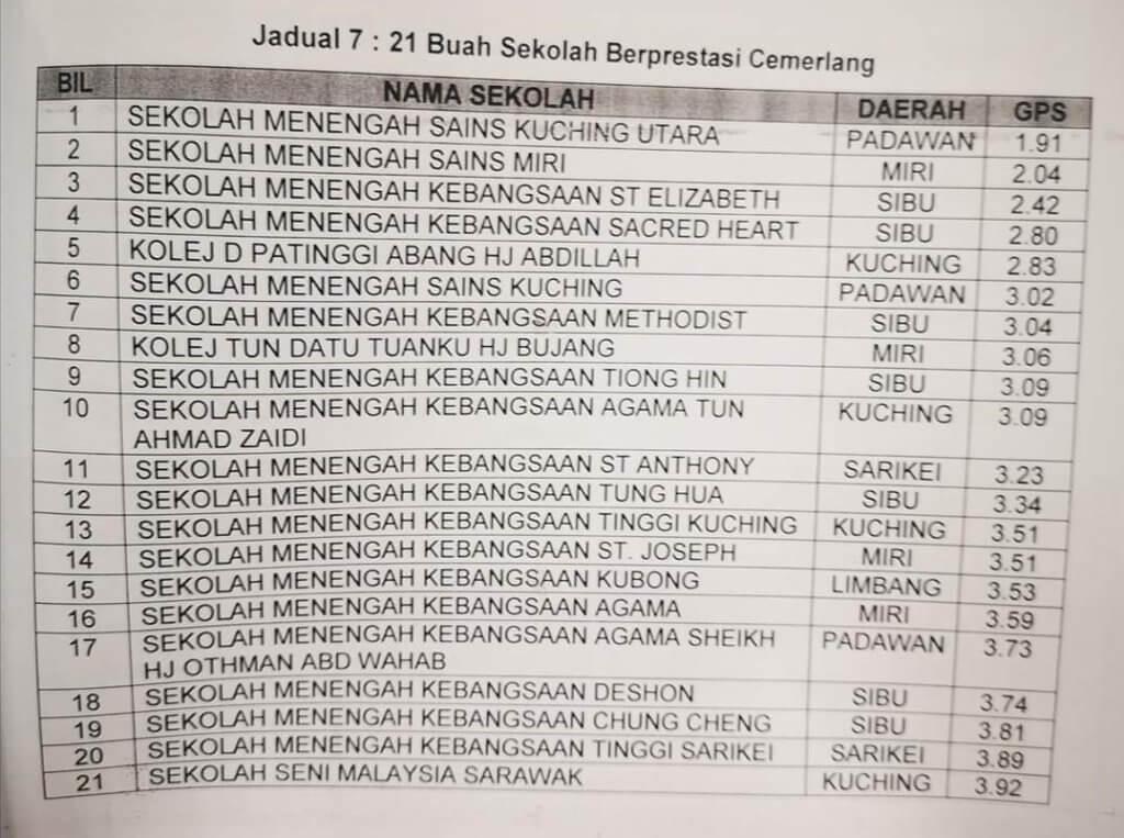 SMESH dan SAKURA - Sekolah Terbaik Dalam Keputusan SPM 2019 Sabah dan Sarawak
