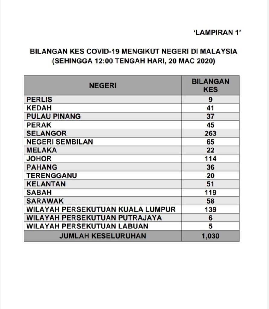 130 Kes Baharu Positif COVID-19 Di Malaysia Hari Ini, Angka Keseluruhan Cecah 1,030 Kes