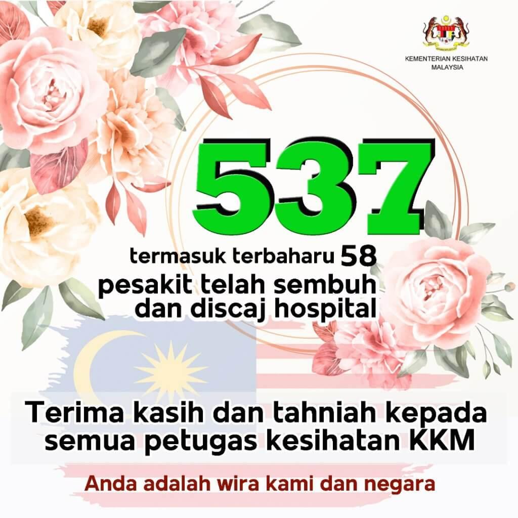 TERKINI : Malaysia Catat 140 Kes Positif COVID-19, 58 Kes Sembuh, 6 Kematian Hari Ini