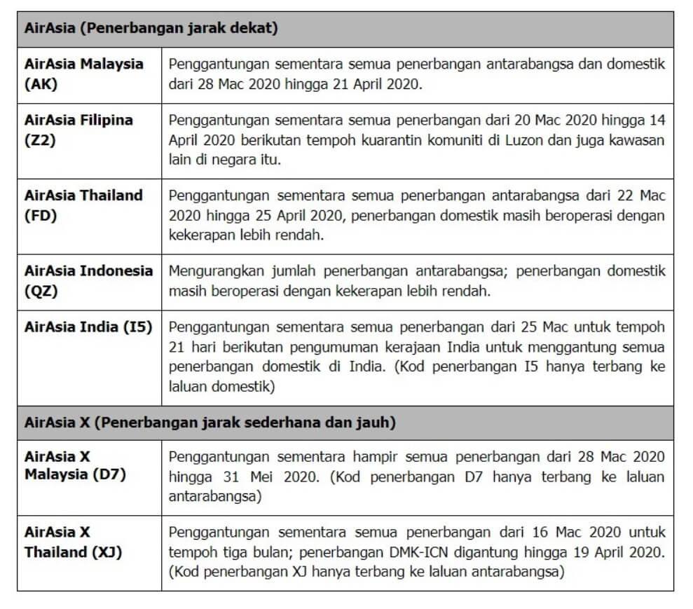 COVID-19 : AirAsia Gantung Penerbangan Antarabangsa Dan Domestik Hingga Hujung April