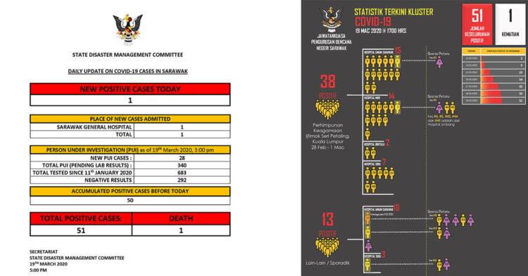 Hanya 1 Kes Baru POSITIF COVID19 Di Sarawak Hari Ini. 51 Kes Keseluruhan Setakat Ini