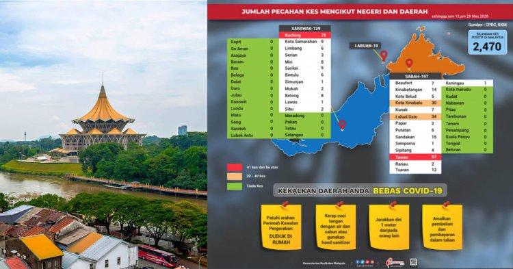 Ini Taburan Terkini Kes COVID19 Di Sabah Dan Sarawak, Kuching Catat Kes Tertinggi