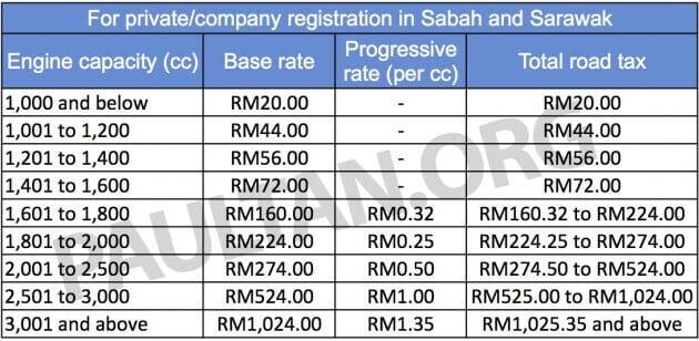 Ini Sebab Mengapa Cukai Kenderaan Lebih Murah Di Sabah Dan Sarawak