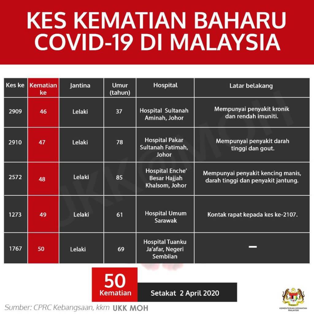 TERKINI : Malaysia Catat 208 Kes Positif Baru COVID-19, 122 Kes Sembuh Hari Ini