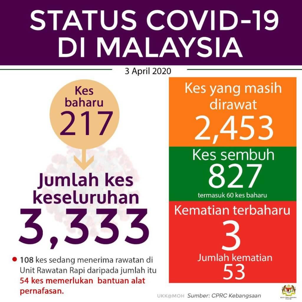 TERKINI : Malaysia Catat 217 Kes Positif Baru COVID-19, Angka Keseluruhan Naik 3,333 Kes