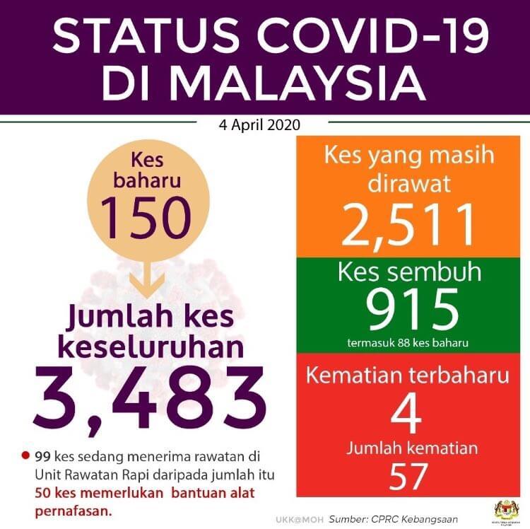 TERKINI : Malaysia Catat 150 Kes Positif Baharu, 88 Kes Sembuh Hari Ini