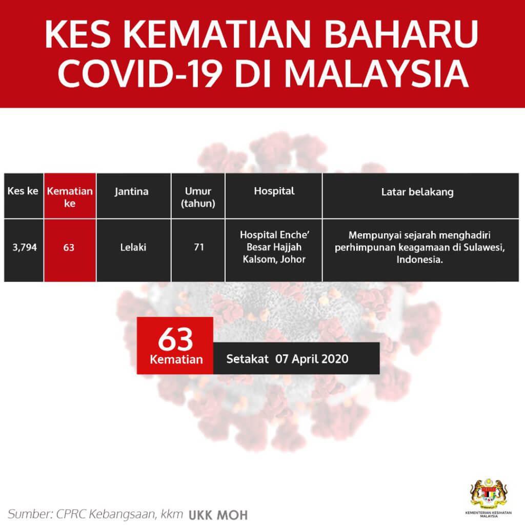 TERKINI : Malaysia Catat 170 Kes Positif Baru, 80 Kes Sembuh Dan Discaj Hari Ini
