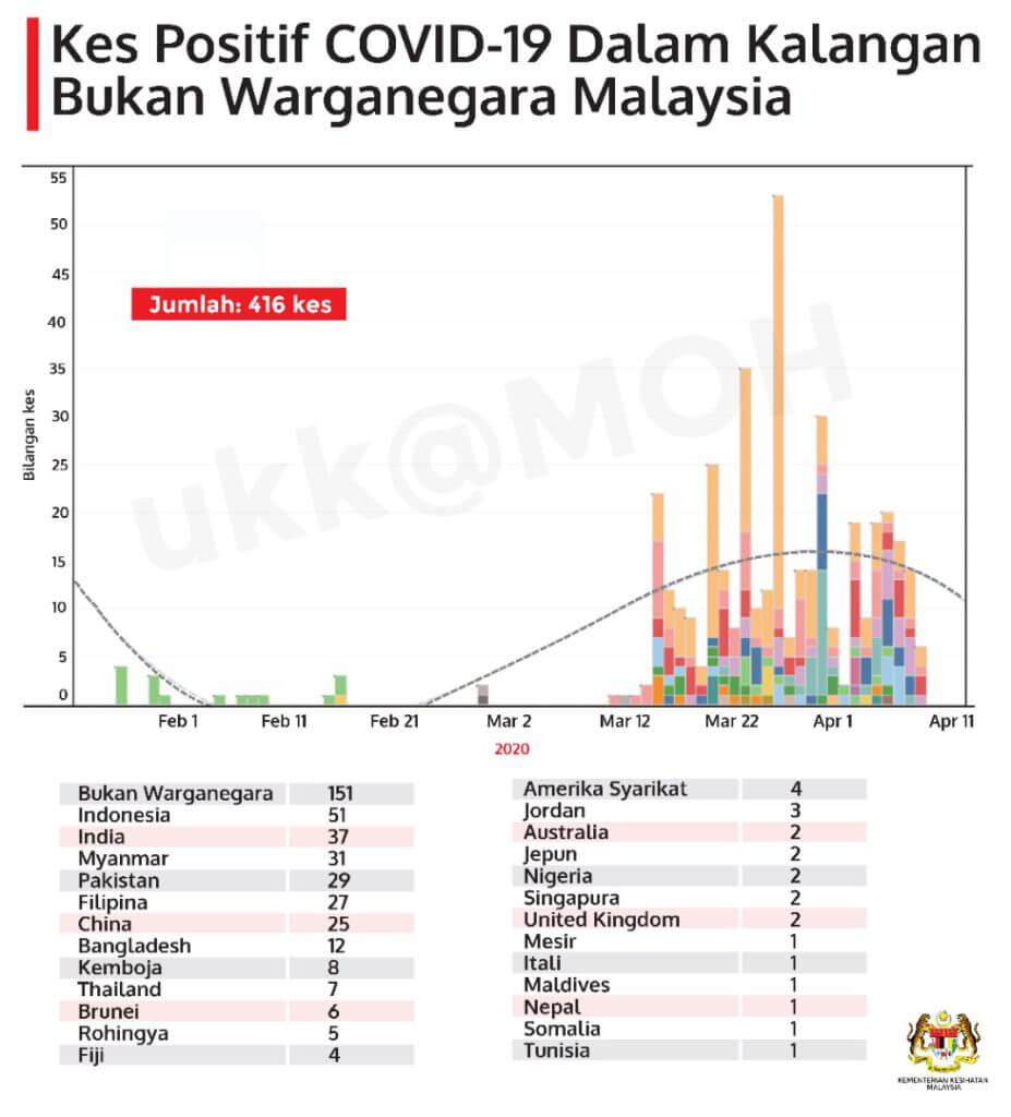 TERKINI : Malaysia Catat 109 Kes Positif Baru COVID-19, 121 Kes Pulih Dan Discaj Hari Ini