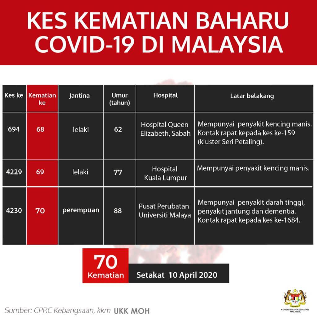 TERKINI : Malaysia Rekod 118 Kes Positif Baru COVID-19, 222 Kes Sembuh Hari Ini