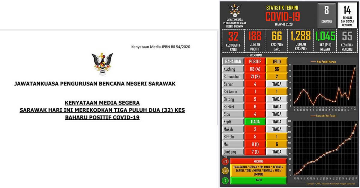 COVID19 : 32 Kes Positif COVID19 Di Sarawak, Kes Di Kuching Melebihi 100 Kes Positif Keseluruhan