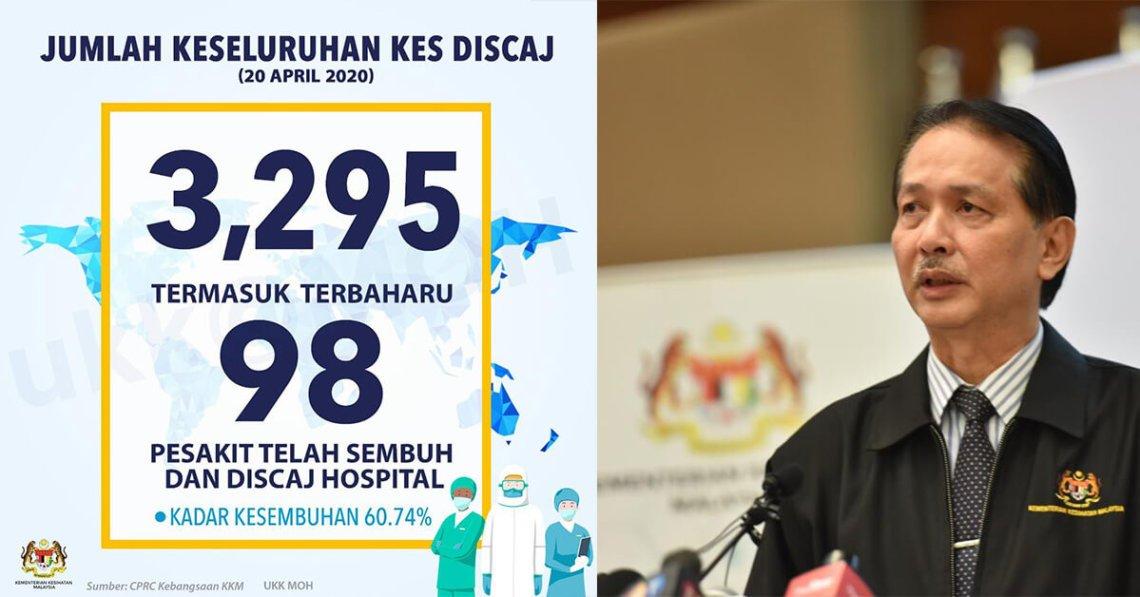 Malaysia Catat Kes Terendah Hari Ini, Lebih 60% Pesakit Telah Pulih Setakat Ini