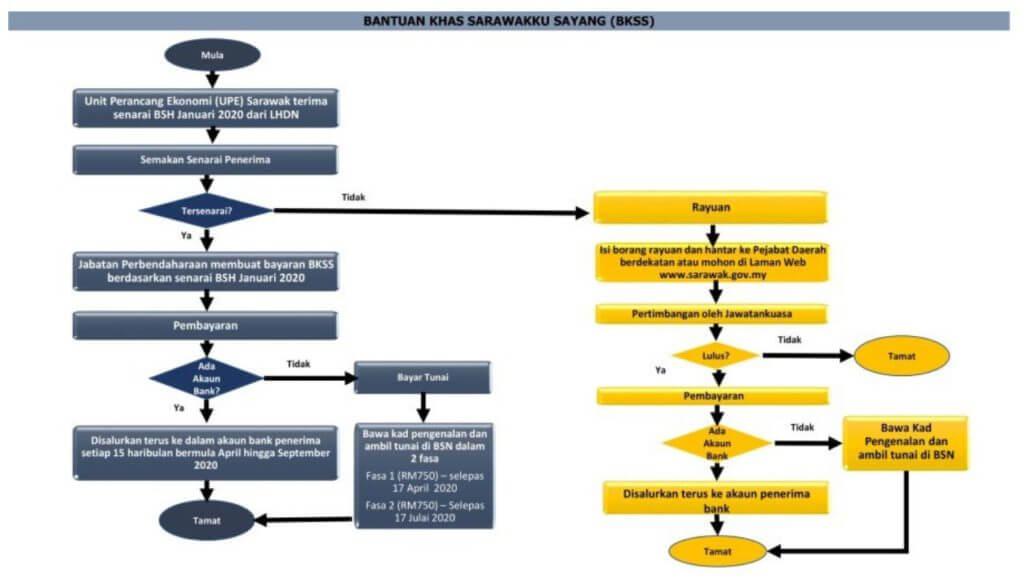 Ini Panduan Ringkas Permohonan Rayuan Bantuan Sarawakku Sayang