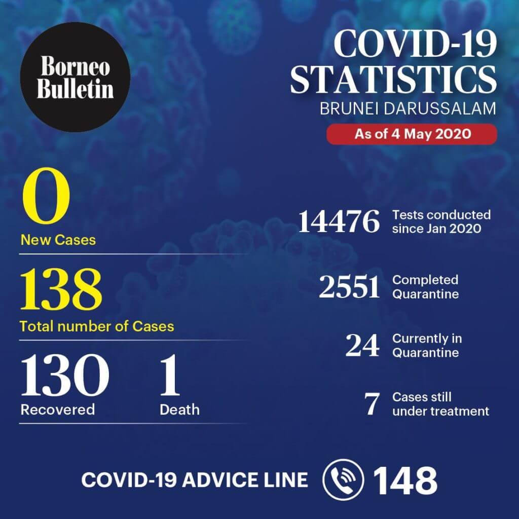 Hampir 2 Minggu Tiada Kes Baru COVID-19, Brunei Akan Benarkan Solat Jumaat Pada 29 Mei
