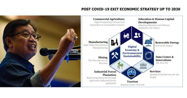Ekonomi Digital Dan Kelestarian Persekitaran Pembangun Ekonomi Sarawak Pasca COVID-19