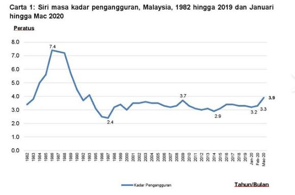 TERKINI : Kadar Pengangguran Di Malaysia Naik Ke Tahap Tertinggi Dalam Sedekad
