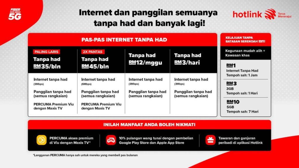 Cabar Umobile, Hotlink Lancar Pakej Internet 'Unlimited' Termurah Bermula RM 35 Sebulan