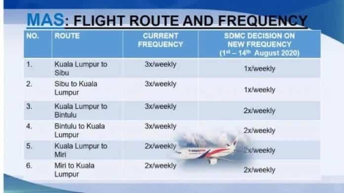 Penerbangan Keluar Masuk Sarawak Dikurangkan Sekali Ganda, Ini Jadual Terbaharu