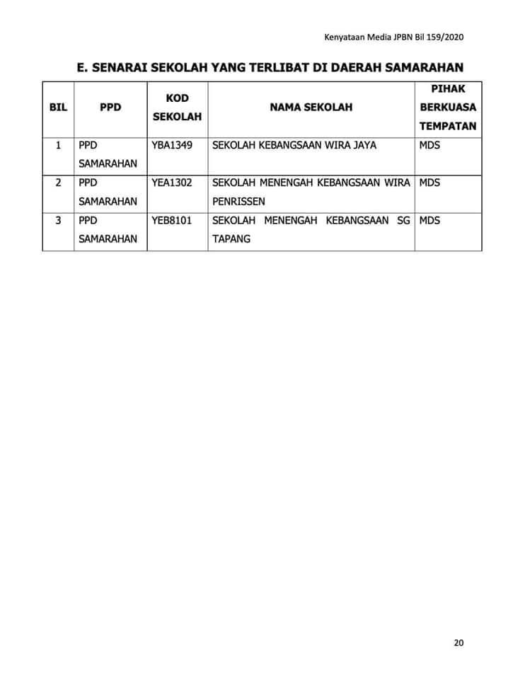 Ditangguh Sehingga 3 Ogos, Semua Sekolah Di Kuching, Padawan Dan Samarahan Masih Ditutup
