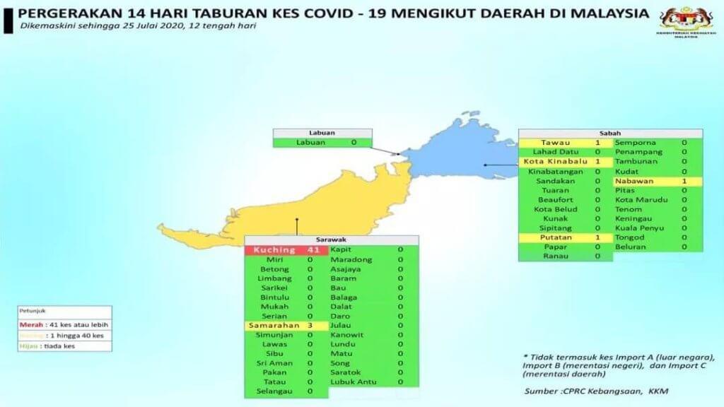 Sarawak Terus Catat 8 Kes Positif, 1 Kluster Baru Hari Ini