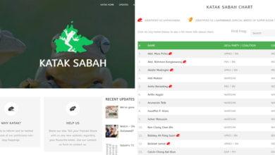 Photo of Katak Sabah, Laman Sesawang Khas Lihat Ahli Politik Yang Lompat Parti Di Sabah