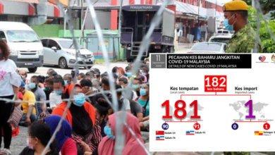 Photo of Hampir Cecah 200 Kes Positif Hari Ini, Kluster Benteng Di Sabah Jadi Penyumbang Terbesar
