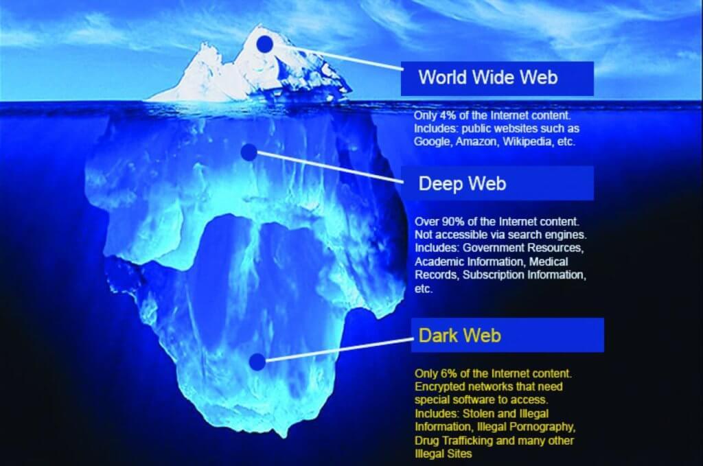 Ketahui Sisi Gelap Laman Sesawang Iaitu Darkweb