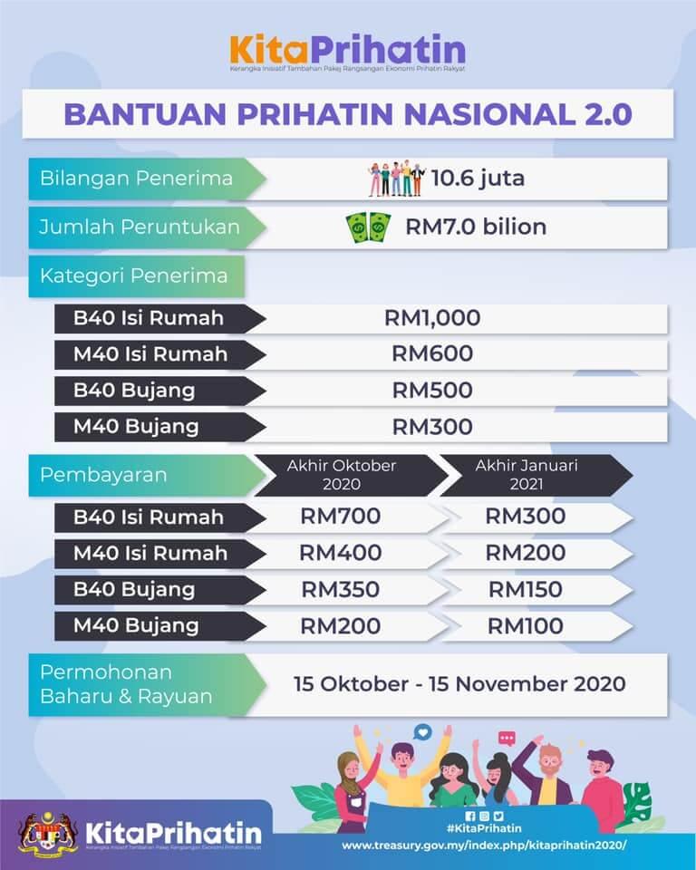Bantuan Sehingga RM1K Untuk B40 Dan M40, Permohonan Baru BPN 2.0 Dibuka Hari Ini