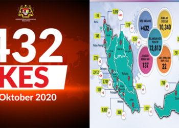 TERKINI: Malaysia Mencatatkan Jumlah Kes Covid Tertinggi Sejak Wabak Ini Melanda Negara