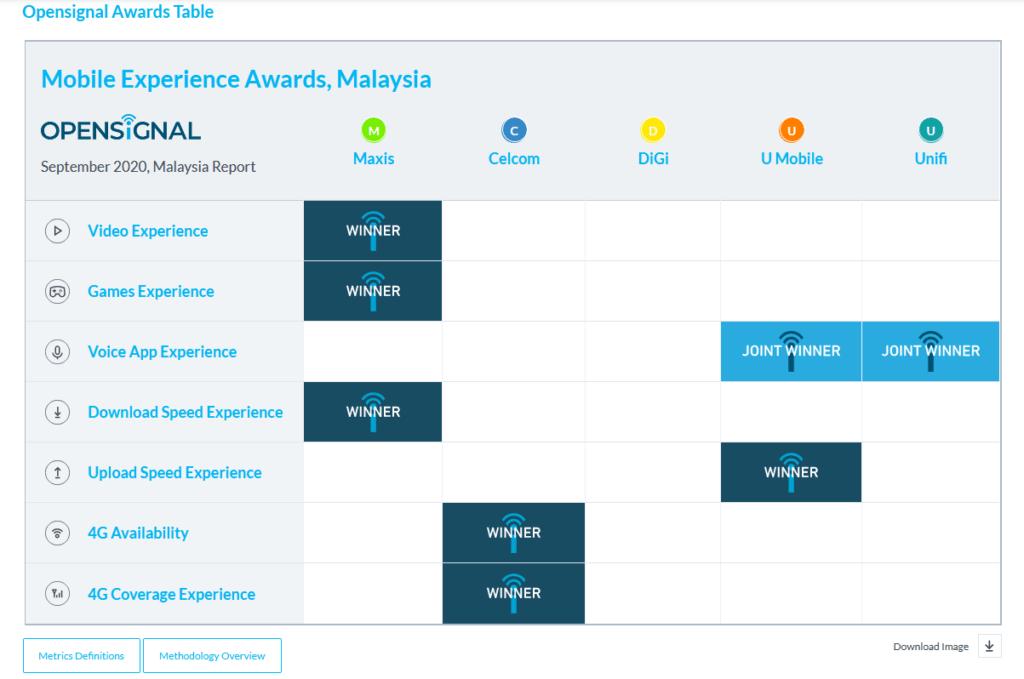 3 Jenama Telco Dengan Prestasi Terbaik Di Sabah Sarawak Untuk Tahun 2020