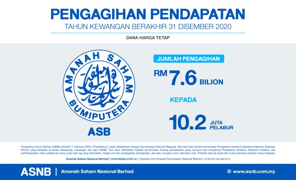 Terendah Sejak Tahun 1990, ASB Umum Dividen 4.75% Dengan Ehsan 0.75 Seunit