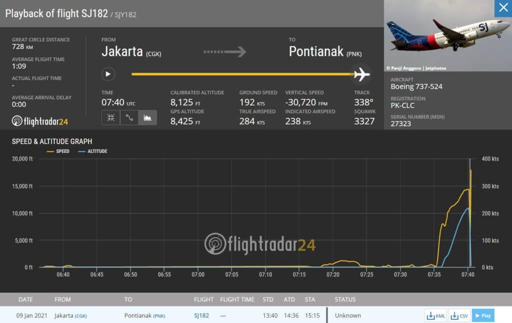 TERKINI : Pesawat 737-500 Dari Jakarta Ke Pontianak Hilang Dari Radar