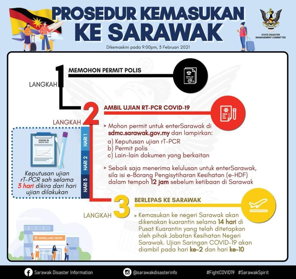 TERKINI 4 FEBRUARI : Panduan Lengkap Perjalanan Ke Sarawak Dan Dalam Negeri Sarawak