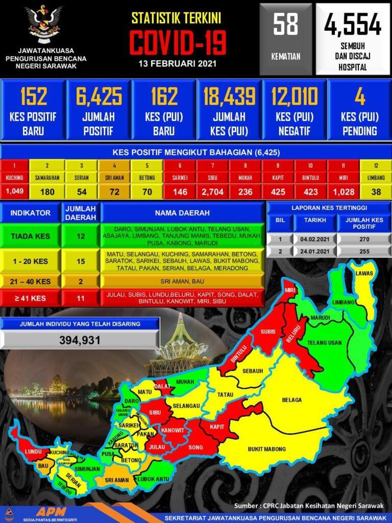 PKPB Di Seluruh Sarawak Bermula 15 Februari, Rentas Zon Tiada Dibenarkan