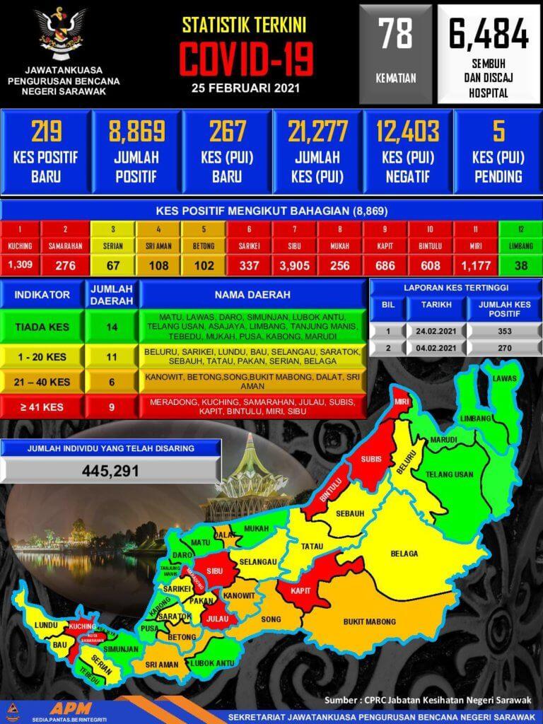TERKINI: 2 Kematian Dilaporkan Hari Ini Di Sarawak, 219 Kes Positif Baharu