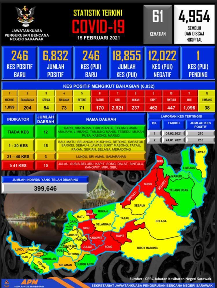 TERKINI: 246 Kes Positif COVID-19 Baharu Dilaporkan Hari Ini Di Sarawak