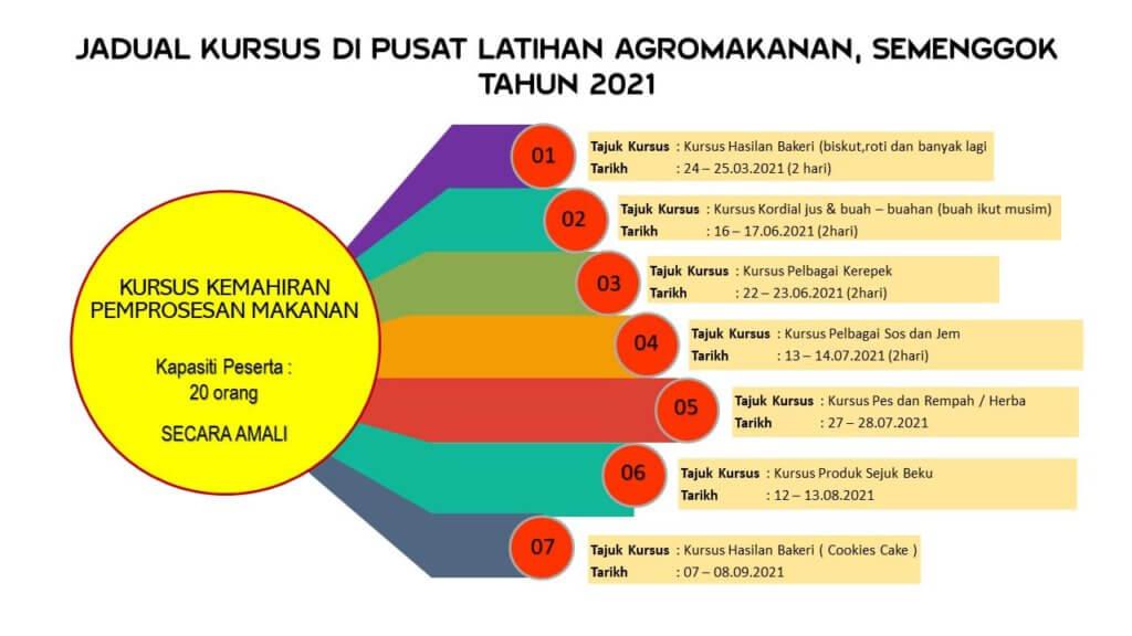 Nak Buat Produk Homemade? Sertai Kursus Kemahiran Percuma Anjuran Jabatan Pertanian Sarawak