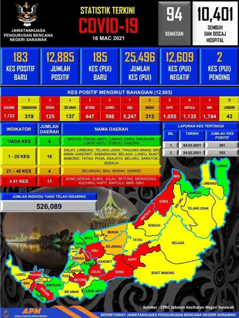 TERKINI: 3 Kematian Dilaporkan Di Sarawak Manakala 3 Kluster Baharu Diisytiharkan Pada Hari Ini
