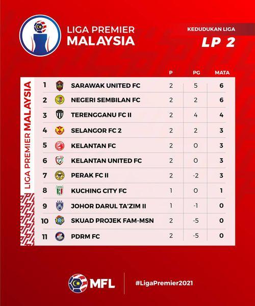 Sarawak FC Baham Perak 3-0, Duduki Tangga Pertama Liga Perdana Setakat Ini