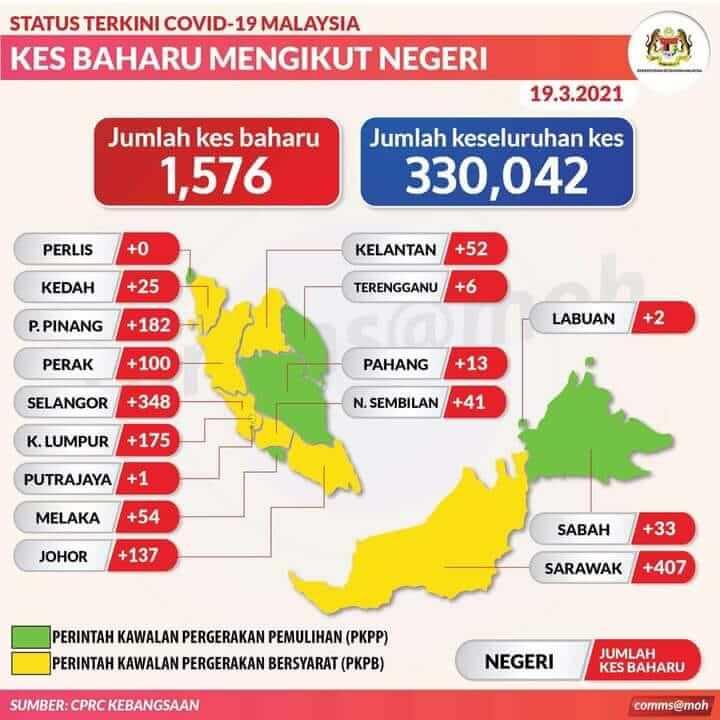 TERKINI: Sarawak Catat Kes COVID-19 Tertinggi Di Malaysia Pada Hari Ini