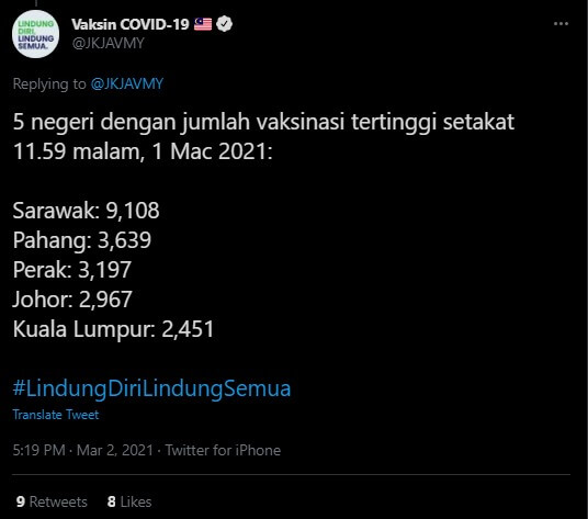 Sarawak Dahului Carta Penerima Suntikan Vaksin COVID-19 Di Malaysia