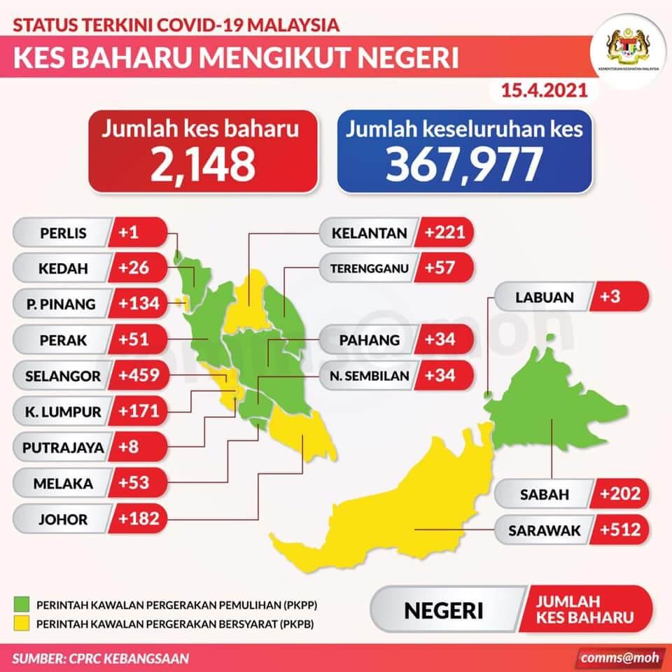 TERKINI: Sarawak Sekali Lagi Catat Kes COVID-19 Tertinggi Di Malaysia Dengan 512 Kes Positif